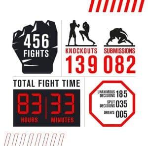 Tutti i numeri e le statistiche della UFC nel 2020 2
