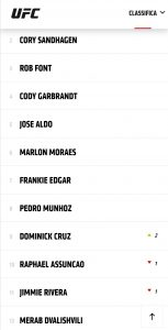 Ranking UFC: vecchie glorie e nuovi talenti sfondano in top 10 7