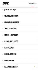 Ranking UFC: vecchie glorie e nuovi talenti sfondano in top 10 5