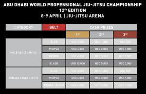 Ritorna l'Abu Dhabi World Pro, il mondiale di BJJ col montepremi più alto! 2