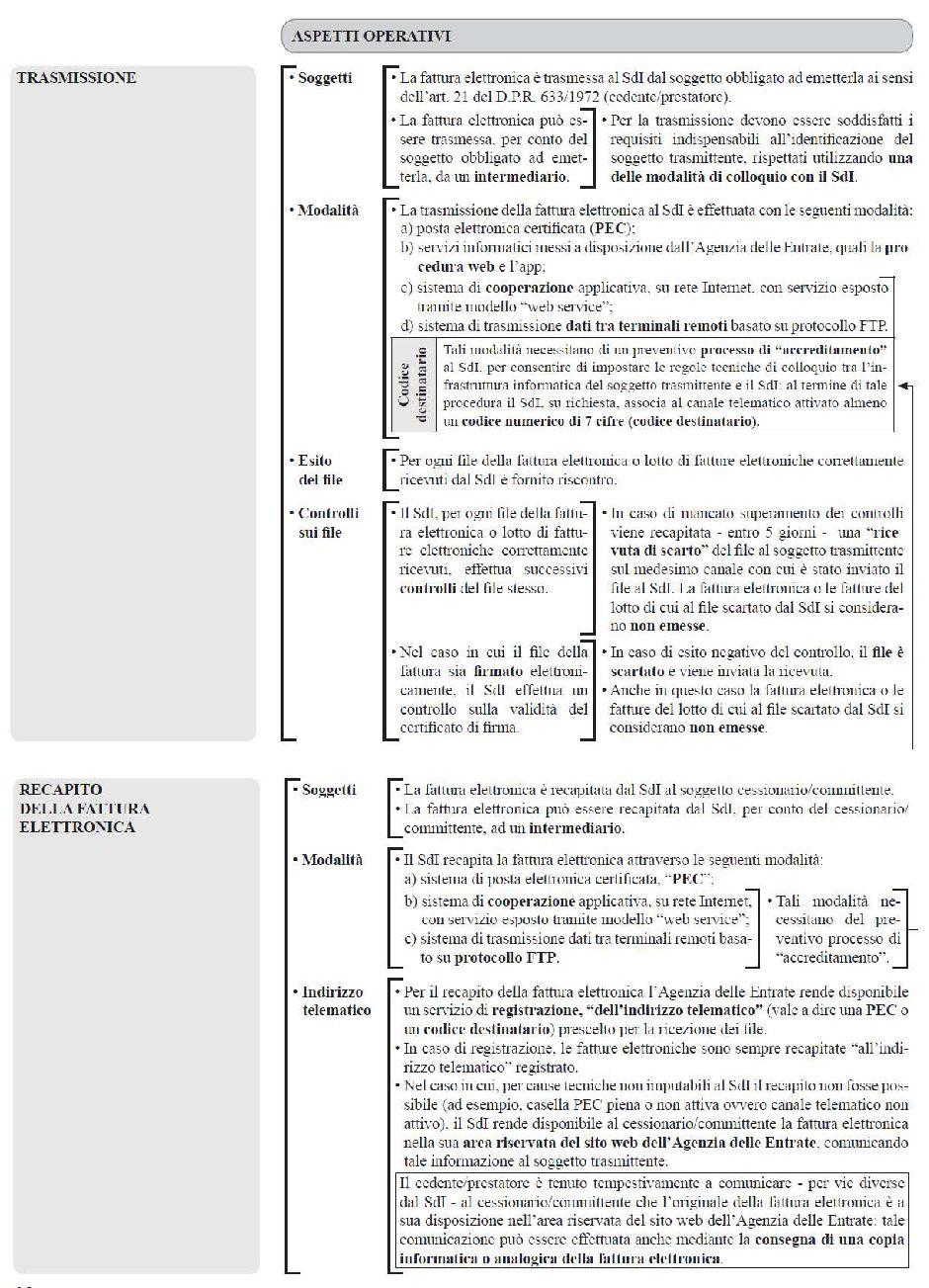 fatturazione elettronica aspetti operativi - trasmissione