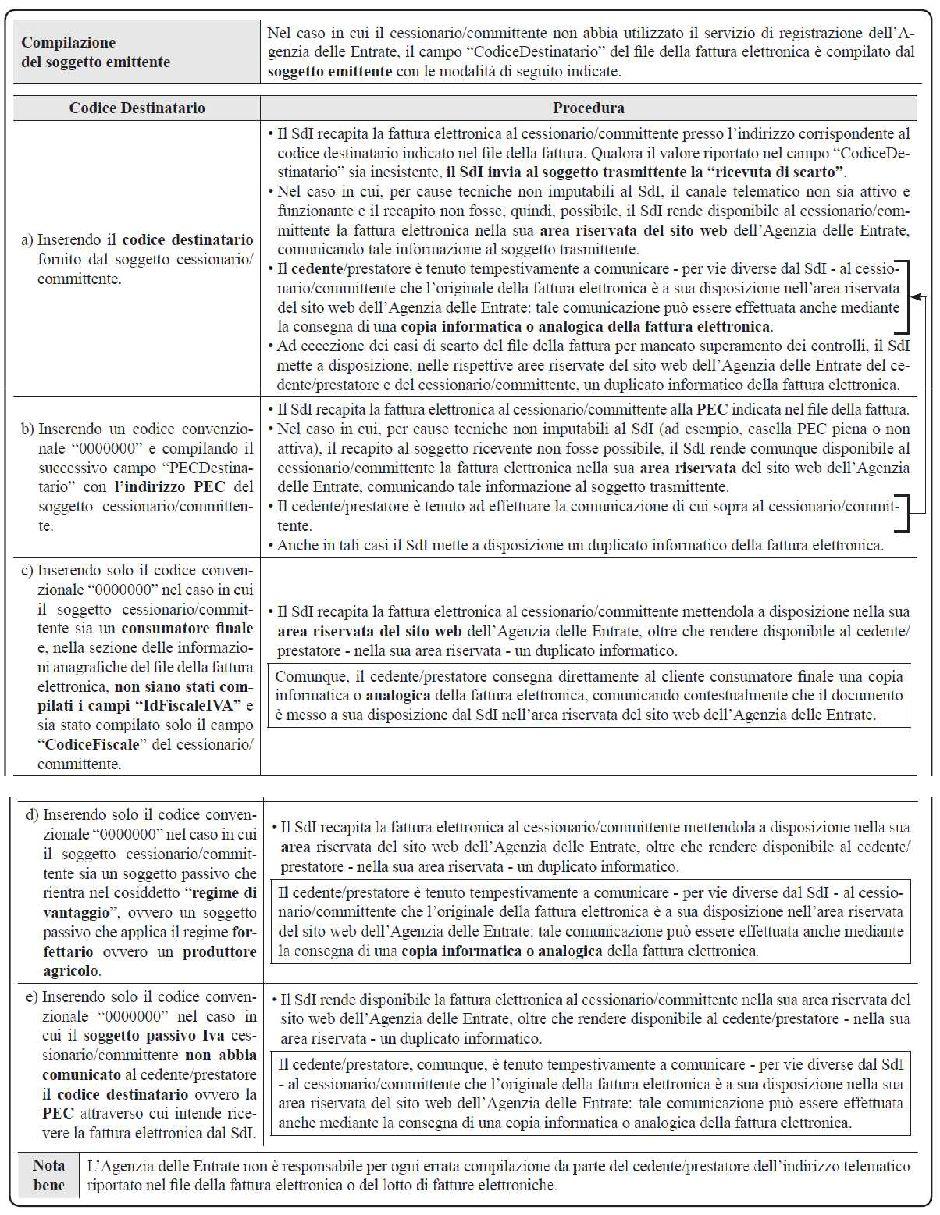 fatturazione-elettronica-aspetti-operativi-trasmissione
