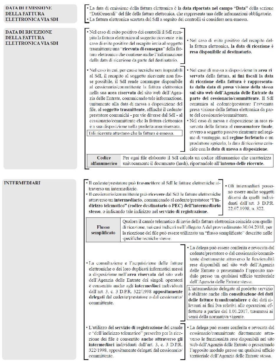 fatturazione-elettronica-aspetti-operativi