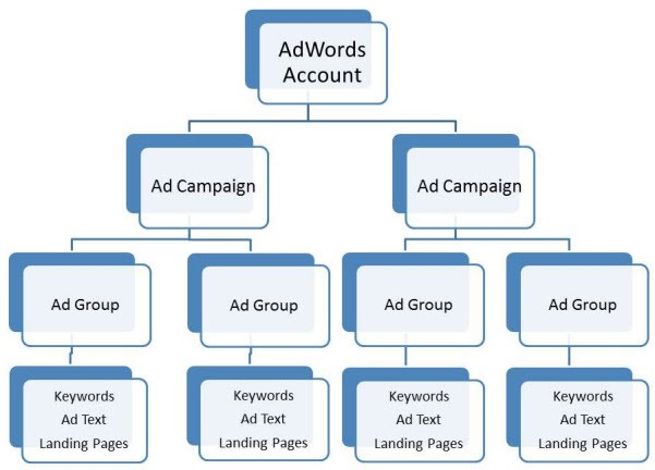 struttura account adwords