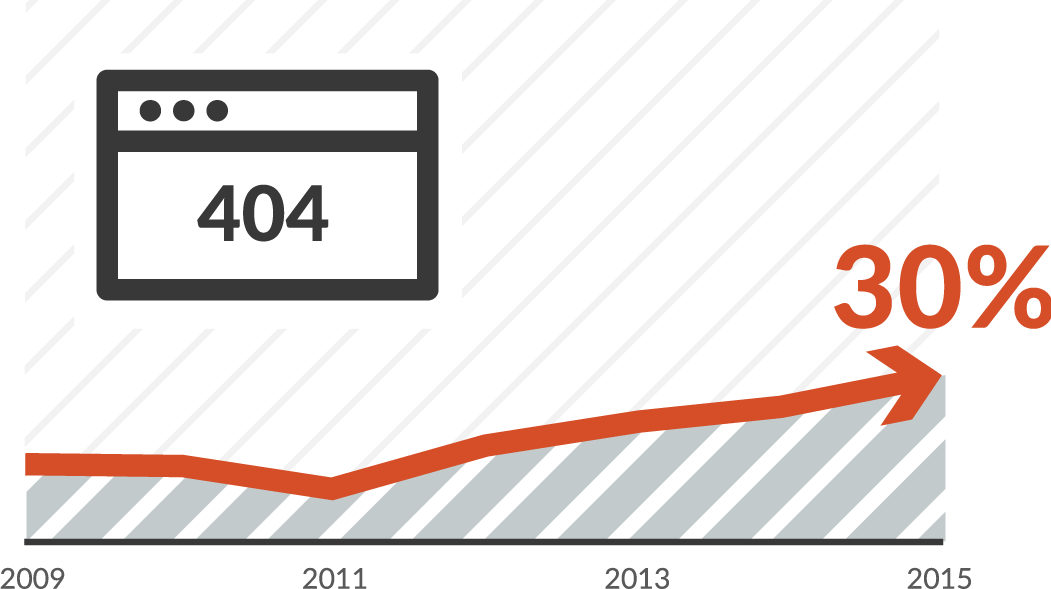 report startup SEO trend
