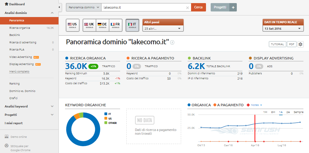 Panoramica dominio di SEMrush