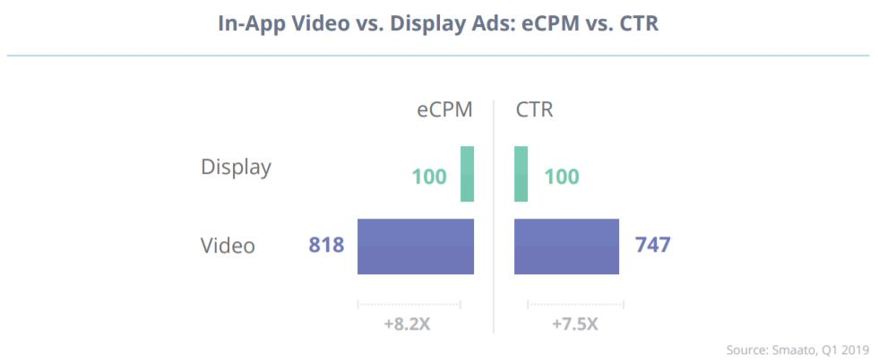 In App Advertising - The Most Successful Advertising Formats: Promotional Video Most Effective + In-App Advertising Tips