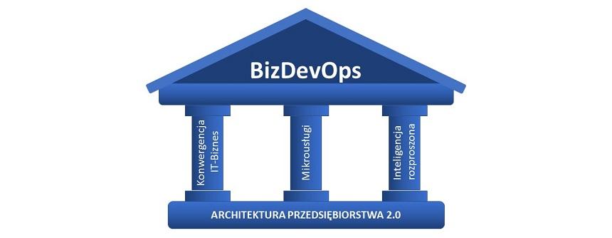 Składowe koncepcji BizDevOps - rysunek własny