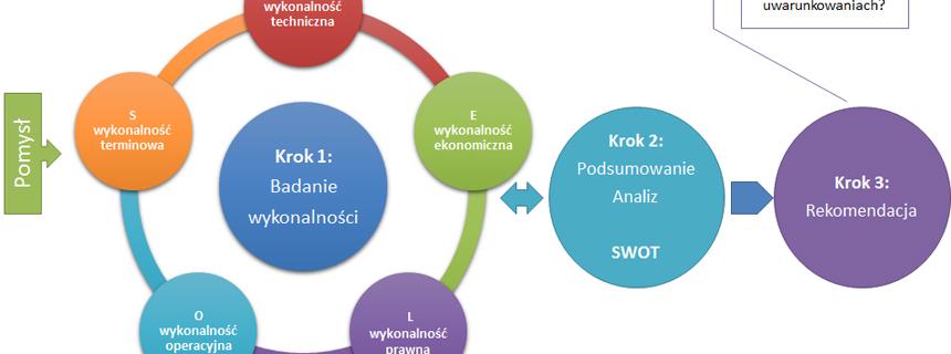 Dariusz Bogucki - fragment diagramu