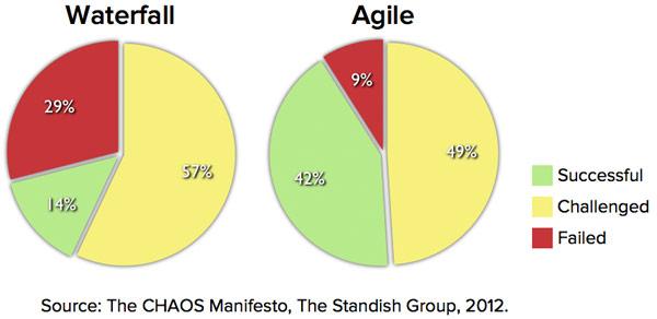 Projekty Agile odnoszą sukces trzy razy częściej niż Waterfall