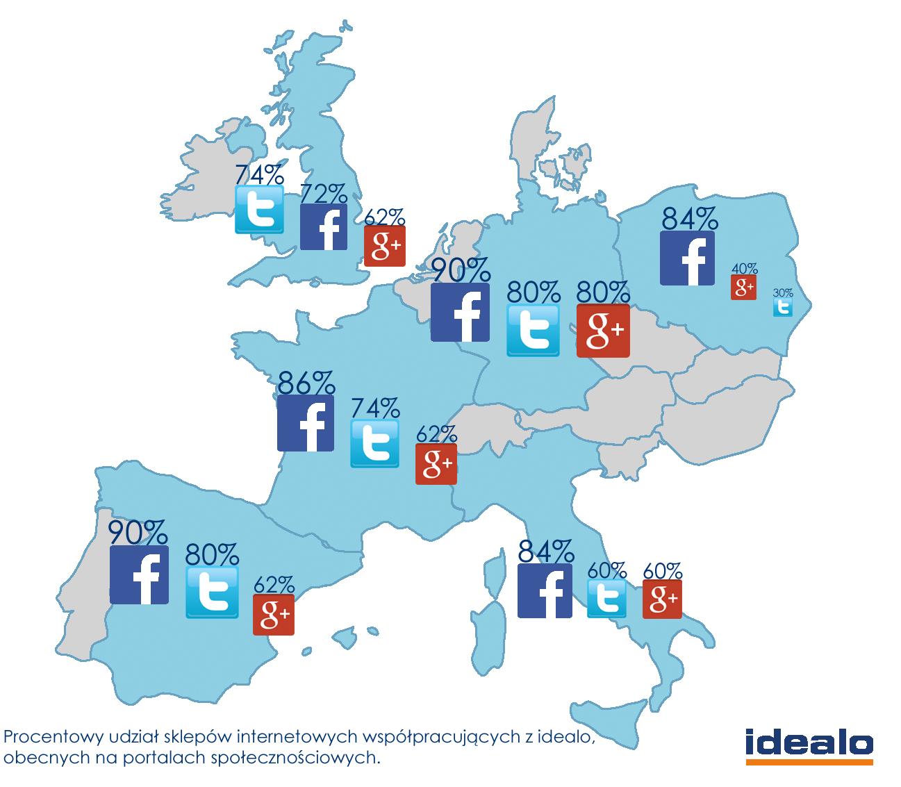 Z których portali społecznościowych najchętniej korzystają polscy i europejscy sprzedawcy? - badania idealo.pl