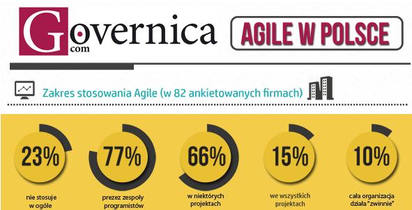 Agile w Polsce - wyniki ankiety