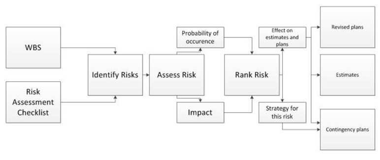 Ryzyko w Zarządzaniu Projektami