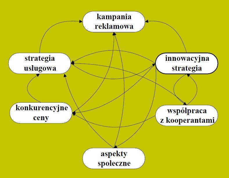Diagram relacji w encyklopedii zarzdzani governica diagram relacji ang interrelationship diagram ccuart Choice Image