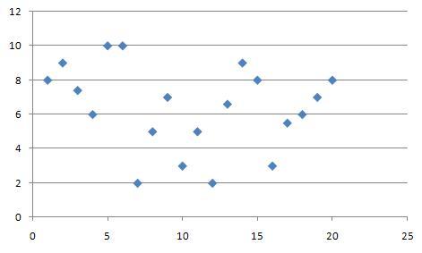 Punktowy Diagram Korelacji W Encyklopedii Zarządzani Governicacom