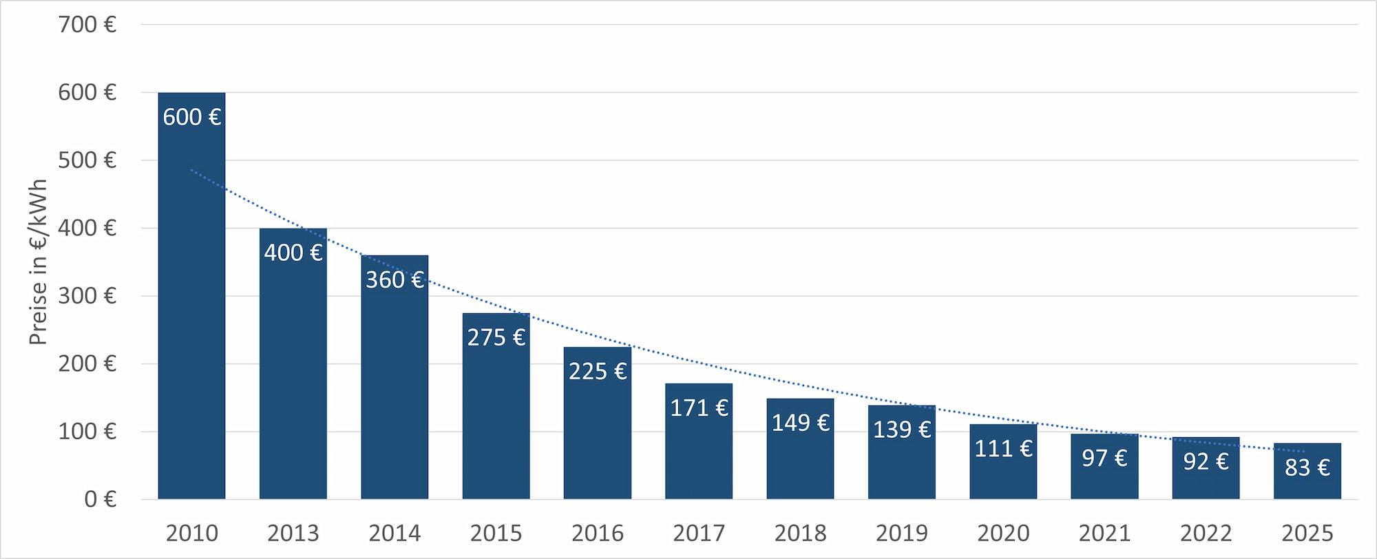 Batteriepreisentwicklung