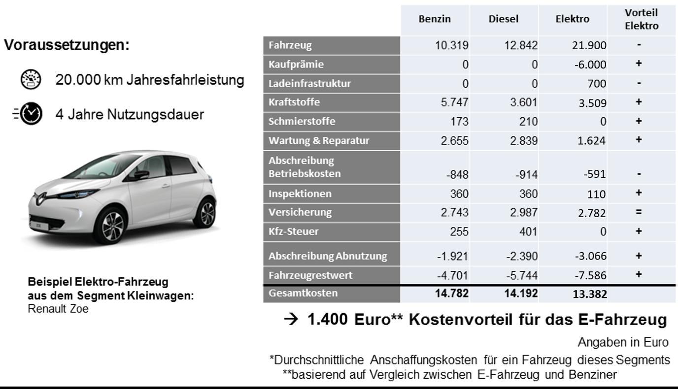 Kleinwagen Kostenvergleich