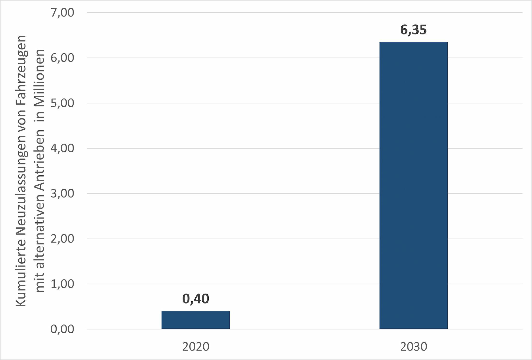 Benötigte E-Autos zur Einhaltung der CO2-Emissionsziele in der EU 2030