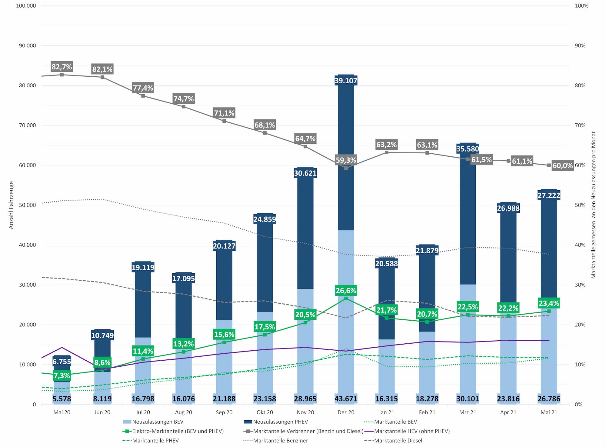 Neuzulassungszahlen der Elektromobilität in Deutschland