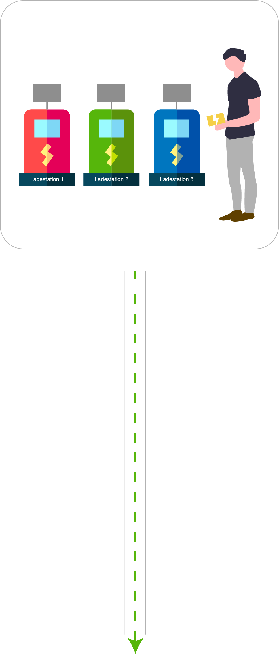 Ladestationen