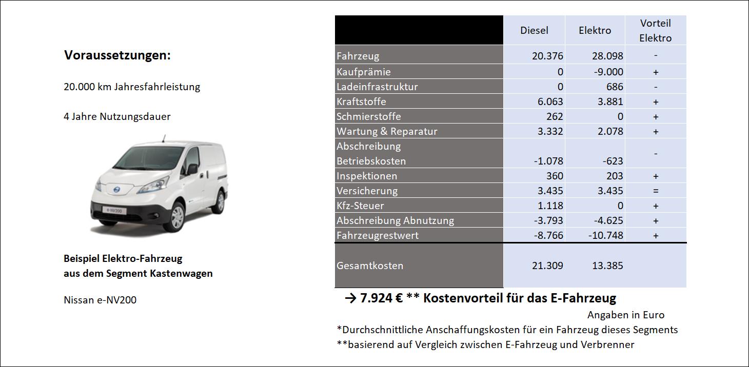 Kleine Nutzfahrzeuge (Kostenvergleich)