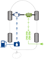 Aufbau eines Plug-In-Hybridfahrzeugs (PHEV)