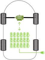 Funktionaler Aufbau eines reinen Elektroautos (BEV)