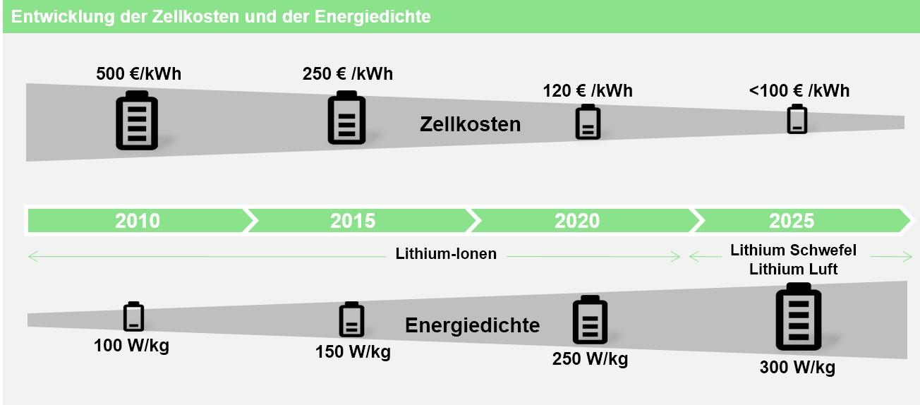 Preisentwicklung der Zellkosten und Energiedichte