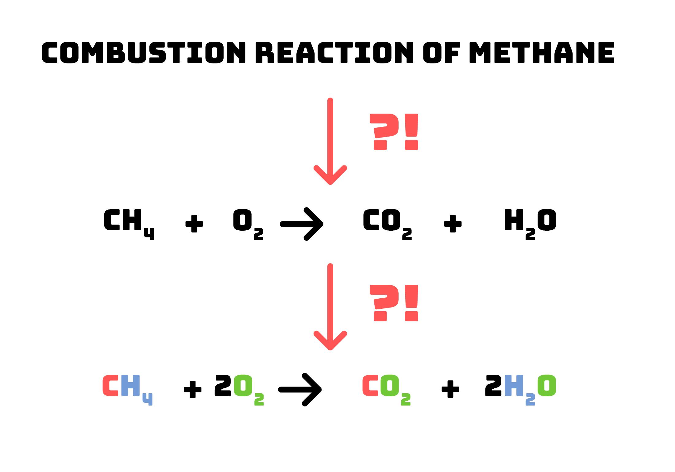 Balancing Chemical Equations Humbot Your Smart School Buddy