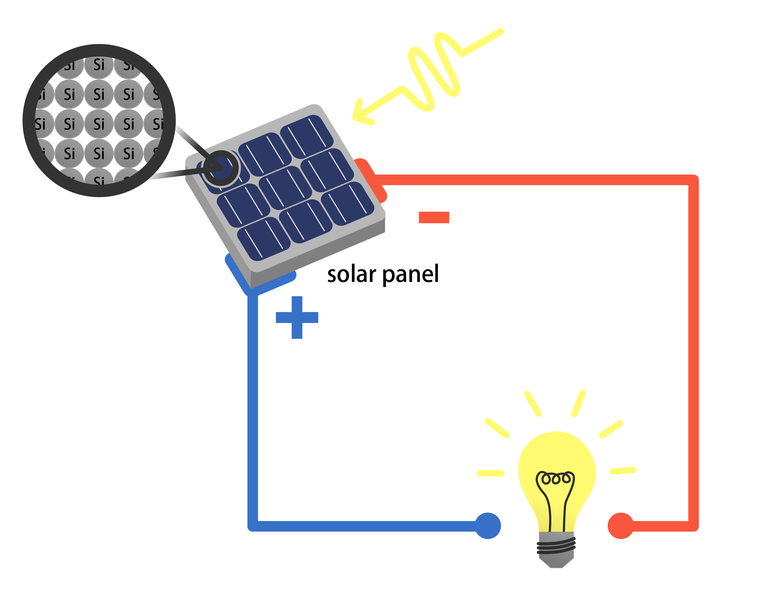 How does a solar panel work? - Humbot - Your Smart School Buddy