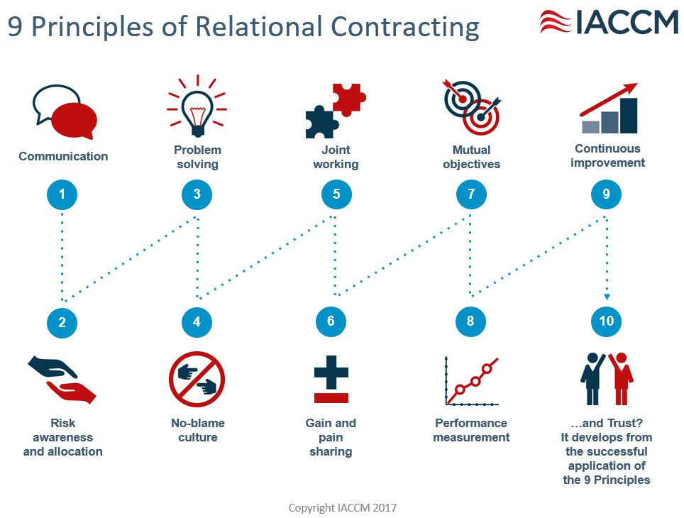 Relational contracting