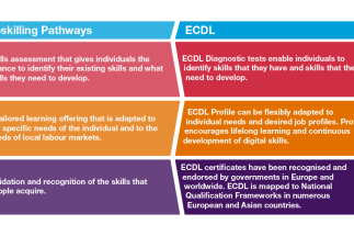 GUARANTEEING SKILLS TRAINING AND CERTIFICATION CAN BRIDGE EUROPE'S DIGITAL SKILLS GAP