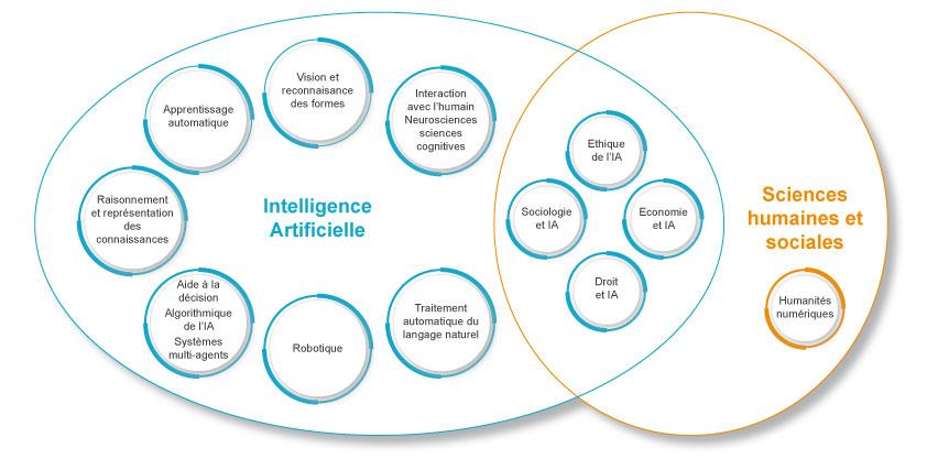 Les domaines de l'IA