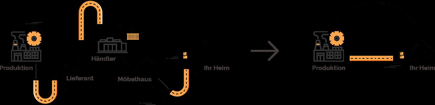 Kollux abbildung