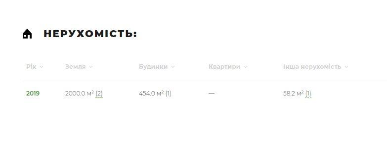 Владимир Васильевич Пахнюк - биография, досье, компрометирующие факты