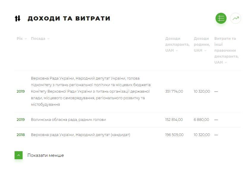 Рублёв Вячеслав Владимирович - биография, досье, компрометирующие данные