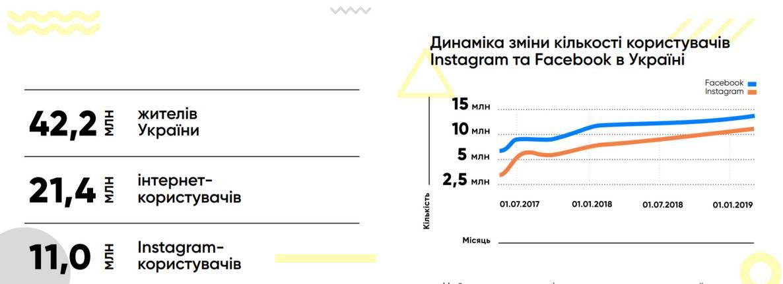 Динаміка росту аудиторії Instagram в Україні