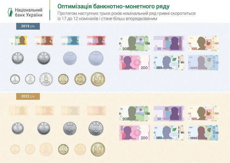 Оптимізація банкнотно-монетного ряду