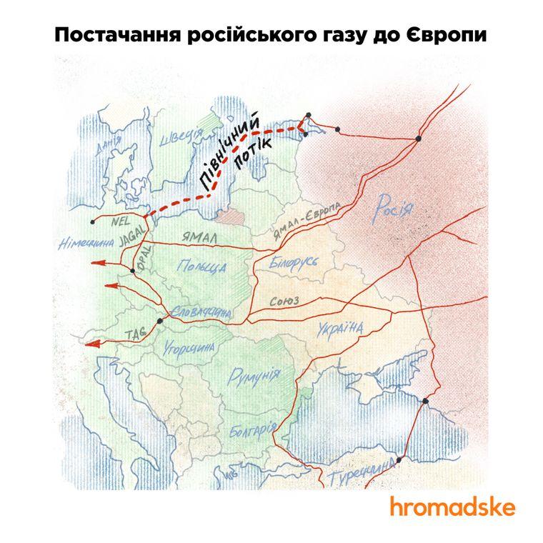 Схема поставок российского газа в Европу