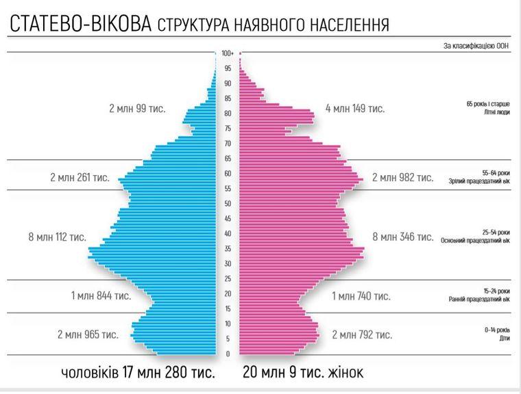 Нас посчитали! Украинцев стало меньше на 11 миллионов (фото 1)