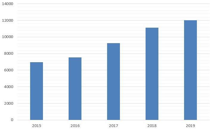 Обсяги грошових переказів українських трудових мігрантів у 2015-2019 роках