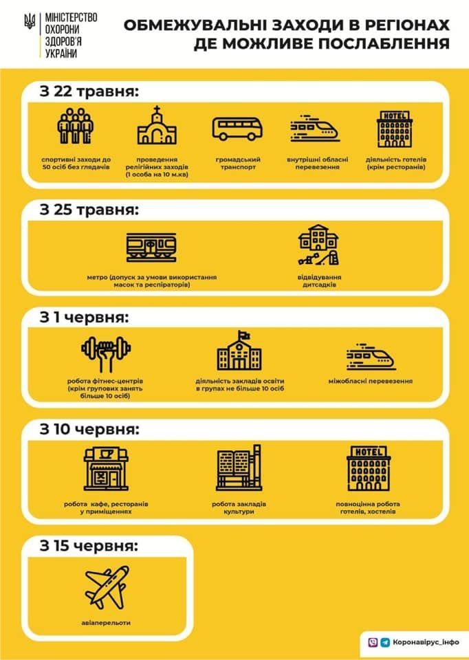 Этапы выхода из карантина для регионов, которым это позволит эпидемическая ситуация