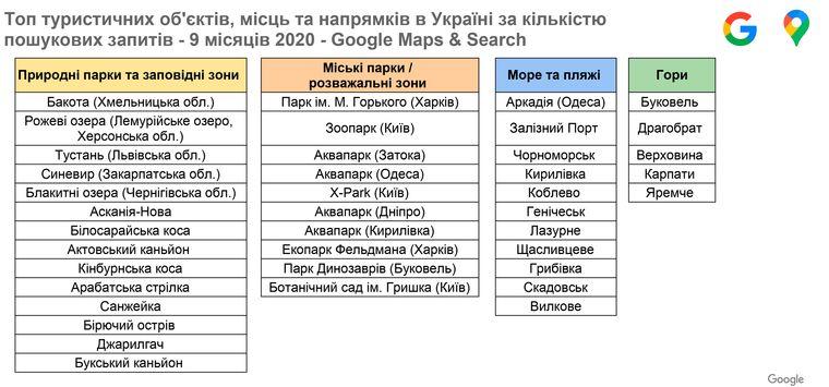 Google назвал самые популярные по запросам туристические места в Украине, фото-1