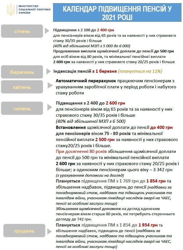 Календарь повышения пенсий в 2021 году