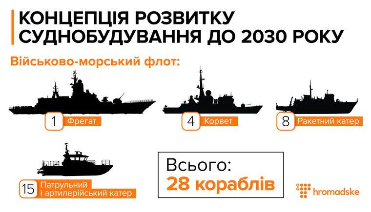 Концепція розвитку суднобудування до 2030 року