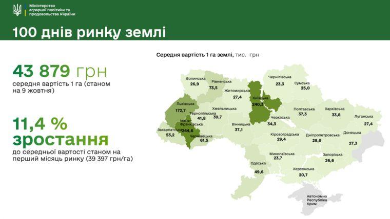 Ринок землі в Україні працює вже понад 100 днів. У Мінагрополітики  розповіли про результати роботи | Громадське телебачення