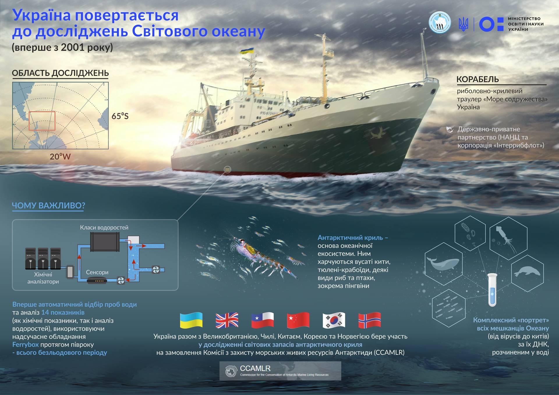 Опис завдань української команди вчених у дослідженні Південного океану та плану поїздки