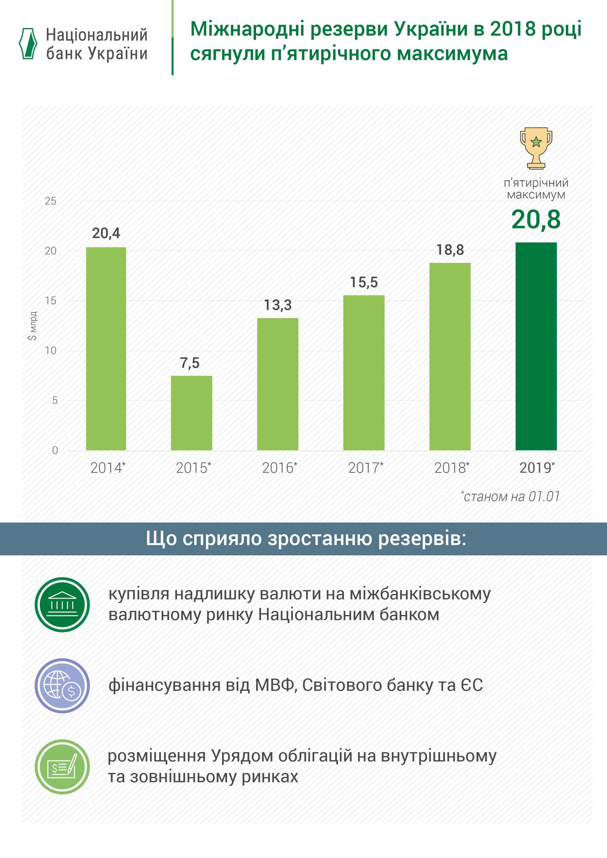 Рівень міжнародних резервів України у 2014-2019 роках