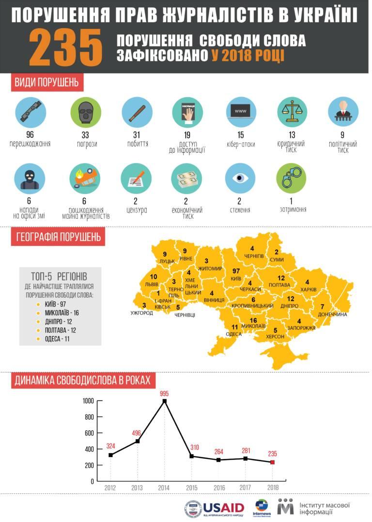 У 2018 році зафіксували 235 випадків порушень свободи слова в Україні, за винятком окупованих територій