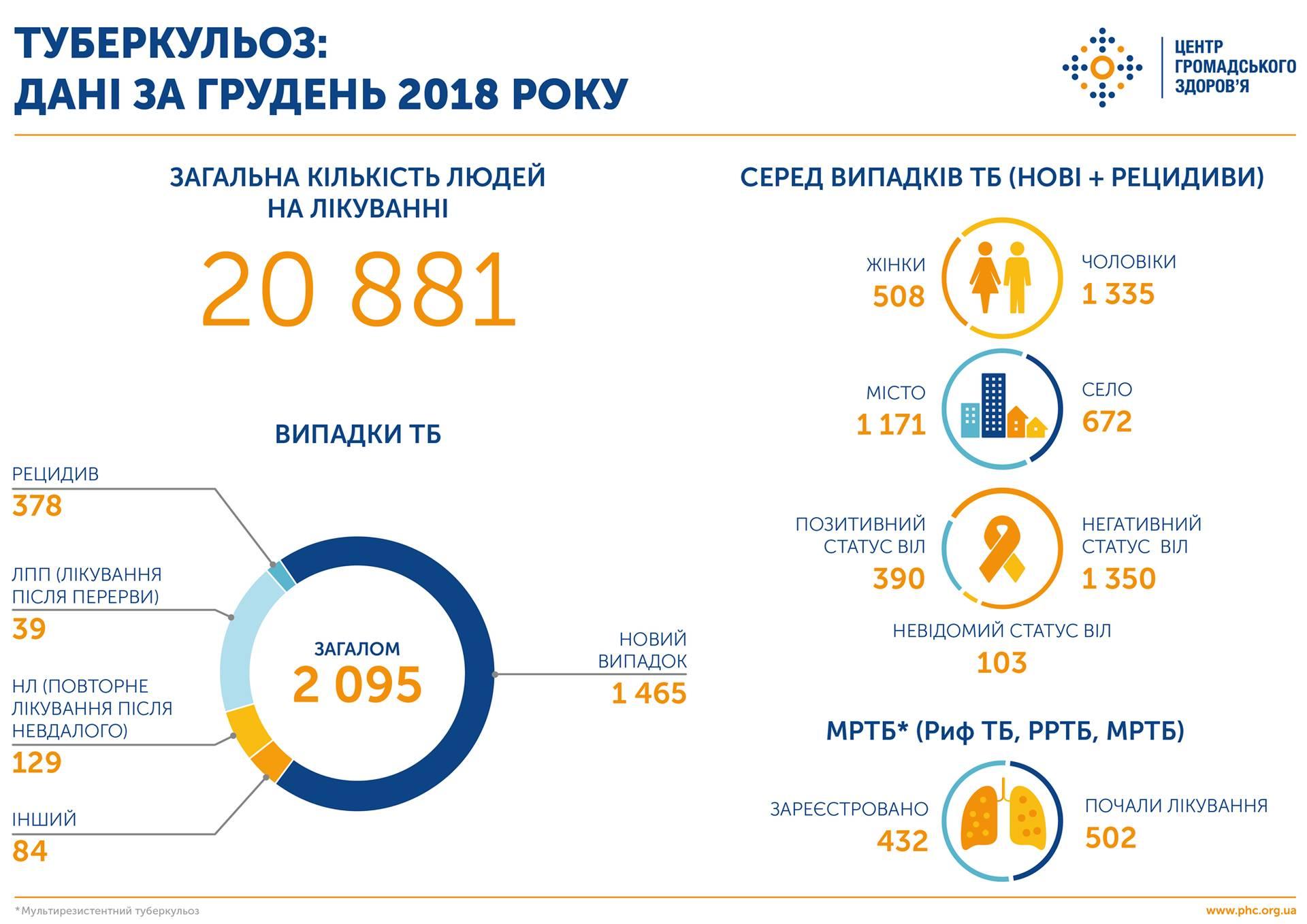 У грудні 2018 року в Україні зареєстрували 2 095 випадків туберкульозу